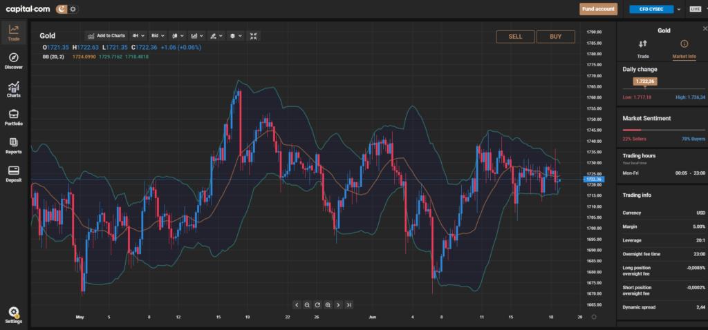 capital.com grafici trading